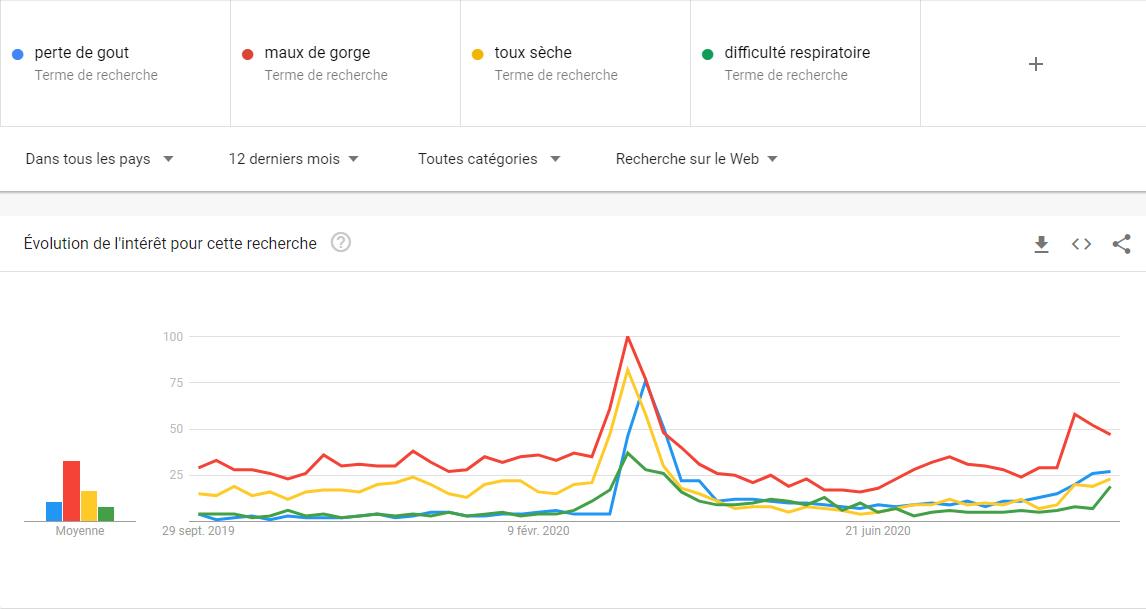 comparaison de sujet - Google Trends